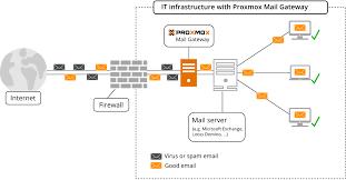 Proxmox Server Solutions
